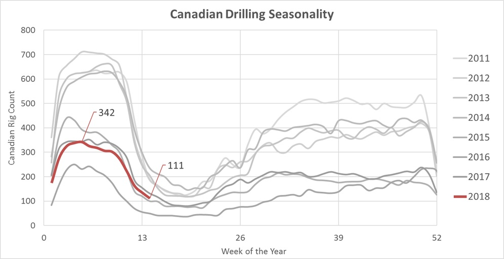 Canadian Drilling Seasonality